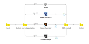 Enfocus Switch convert Adobe and Microsoft files to PDF workflow