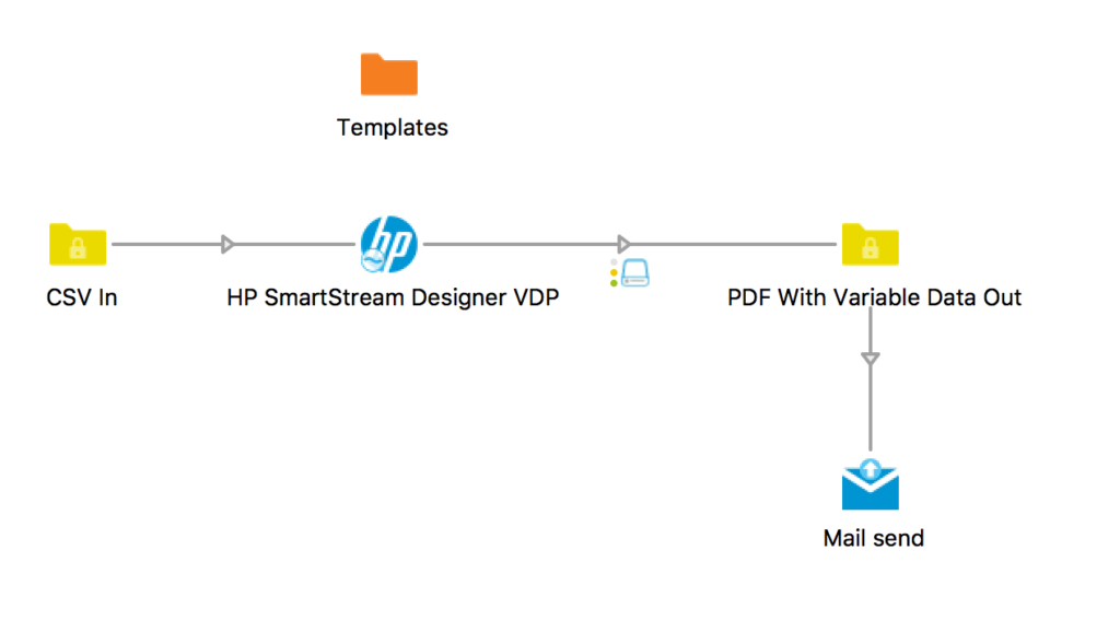 HP VDP Switch flow