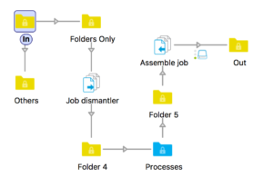 Process Files From A Job Folder Individually then Recreate the Folder with Enfocus Switch